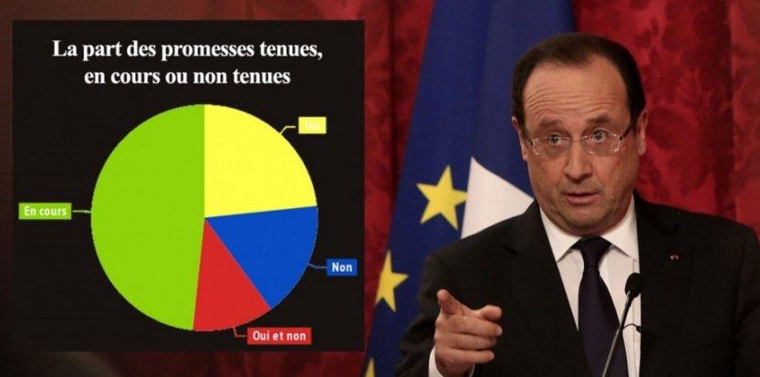 Les 60 promesses de Hollande, un an après
