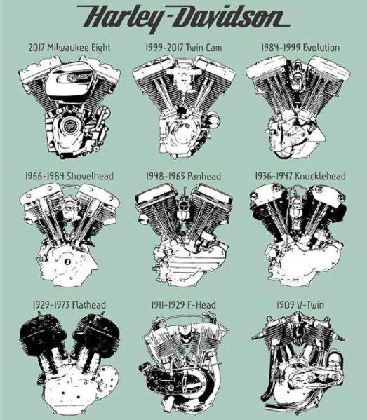 Harley Davidson Engine Timeline; 2017 Milwaukee Eight... - cupbord