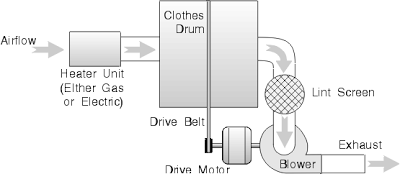 Dryer Belt Problems: Inefficiency and Fire