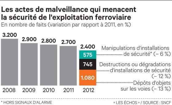 La malveillance, principal sujet de préoccupation de la SNCF pour la sûreté des trains