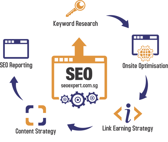 Do you want to become SEO enthusiast? Follow these simple SEO steps and rock in internet world -