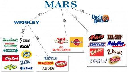 Une poignée de compagnies contrôle l'industrie alimentaire - Module mère comment va la Belle Bleue ?