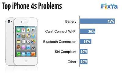 Les probl�mes des smartphones pass�s au crible