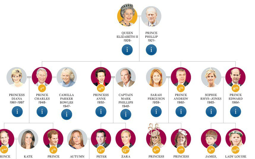 The Royal Family tree - Telegraph