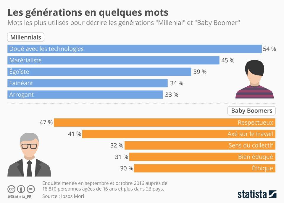 • Graphique: Les générations en quelques mots | Statista