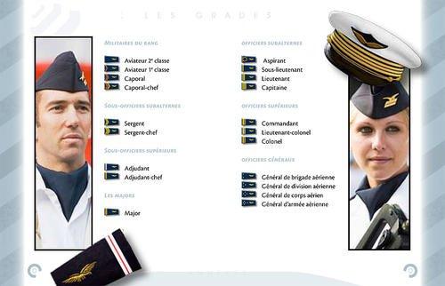 Grades et uniformes