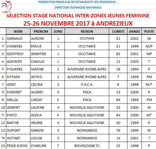 Listes des Sélections JEUNES - ESPOIRS - FEMININES à Andrézieux Bouthéon les 25 et 26 Novembre 2017 - LE BLOG DE L'ASSOCIATION EDUCNAUTE-INFOS