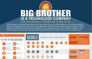 Comment les entreprises surveillent notre quotidien…