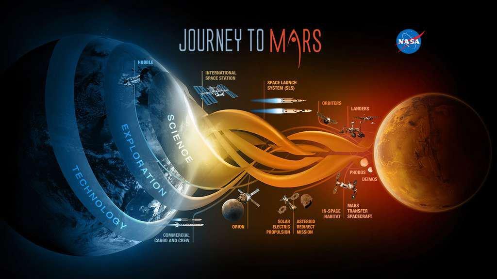 Mission humaine vers Mars : Trump veut y aller avant 2024, 10 ans avant les plans de la Nasa