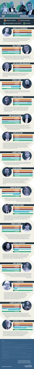 just free learn : The Pivotal Ages Of Successful People infographic