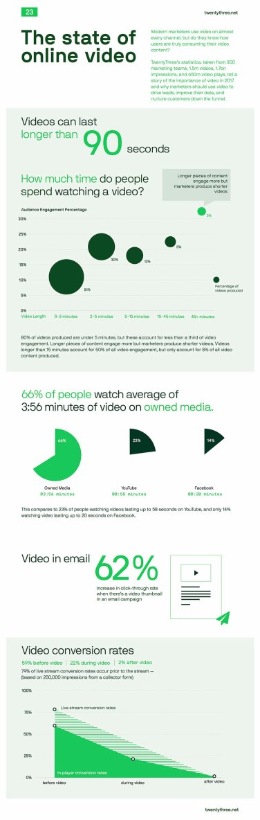 just free learn : The State of Online Video infographic