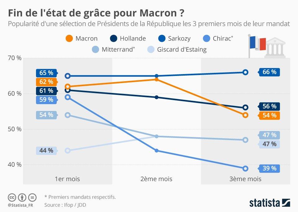 • Graphique: Fin de l'état de grâce pour Macron ? | Statista
