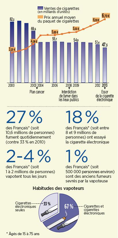 FRANCE. Le tabac sur le déclin