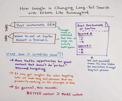 How Google is Changing Long-Tail Search with Efforts Like Hummingbird
