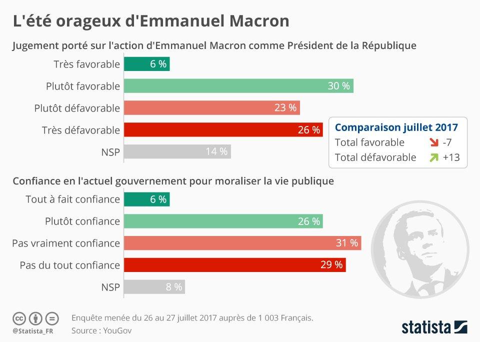• Graphique: L'été orageux d'Emmanuel Macron | Statista