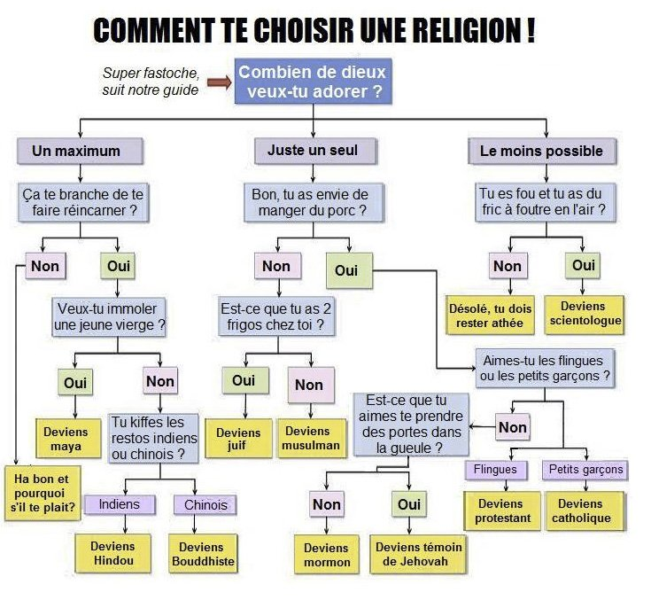 Choisis ta religion facilement !