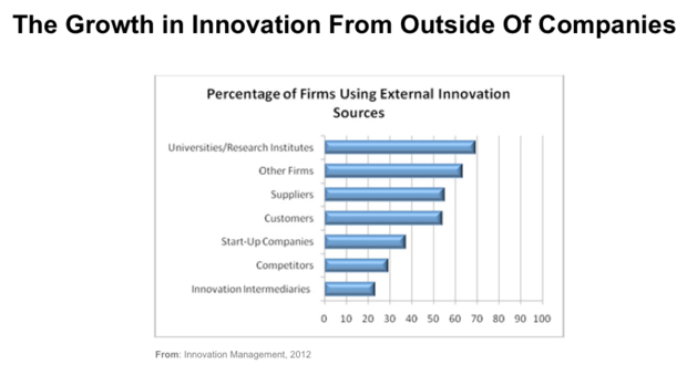 Can technology improve business innovation? | ZDNet