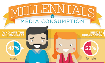 just free learn : Millennials and media consumption