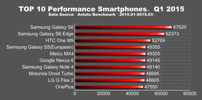 Découvrez les 10 smartphones les plus puissants de 2015