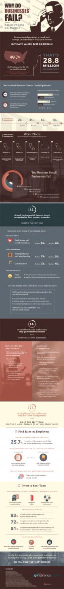 just free learn : 5 Reasons Why Businesses Fail Infographic