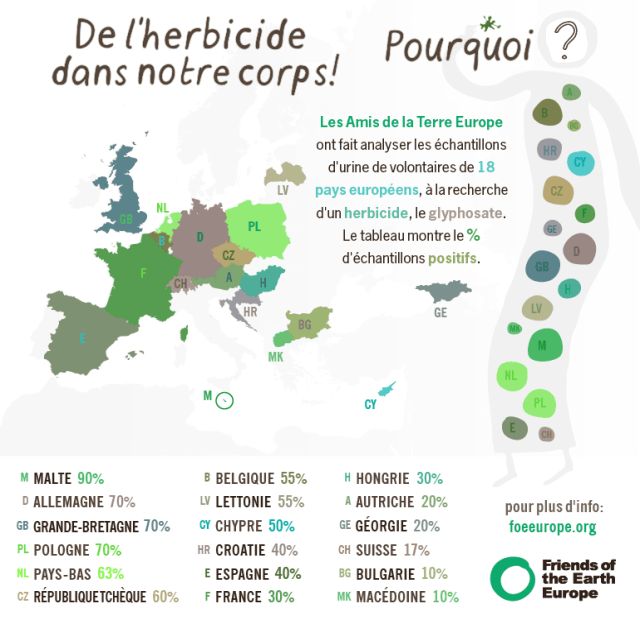 L'herbicide le plus vendu dans le monde présent dans le corps humain