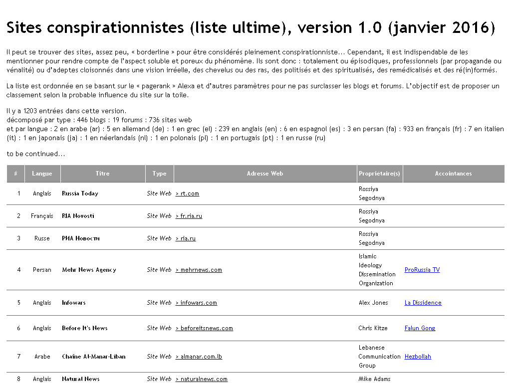 Sites conspirationnistes (liste ultime), version 1.0 (janvier 2016)  (Tout et n'importe quoi et à boire et à manger).