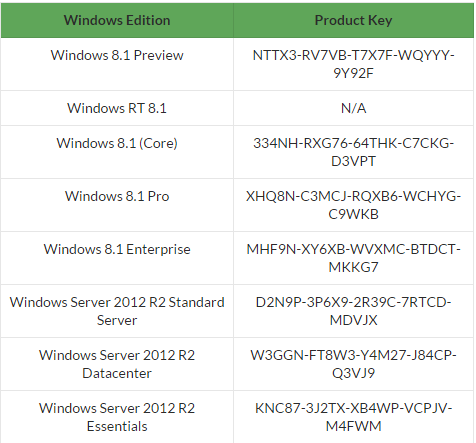 latest windows 8.1 pro product key