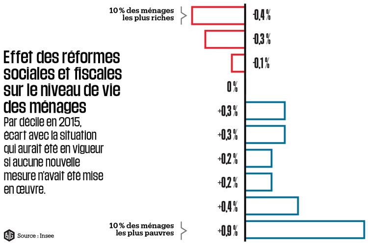Inégalités : la politique de Hollande a bien eu un effet redistributif