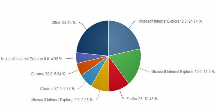 Microsoft believes that Internet Explorer won the internet browser war