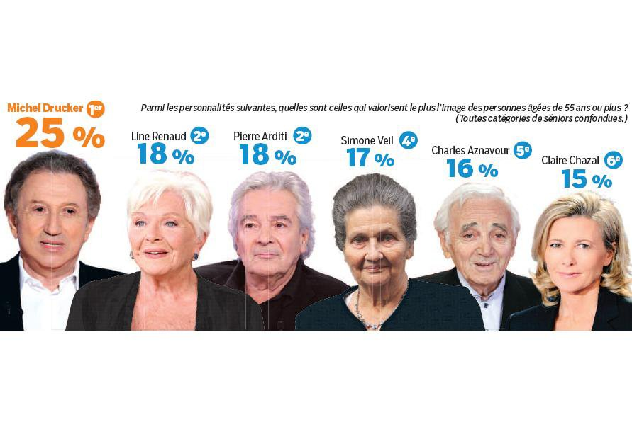 Line Renaud - Les portes-drapeaux des seniors (sondage du Parisien)