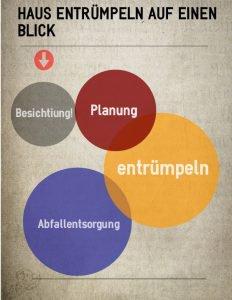 Haus entrümpeln Wuppertal - Kostengünstig Haus und Wohnung Entrümpeln in Wuppertal