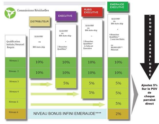 It Works France Wrap Minceur: Plan de rémunération It Works (compensation/Wrap) Opportunité