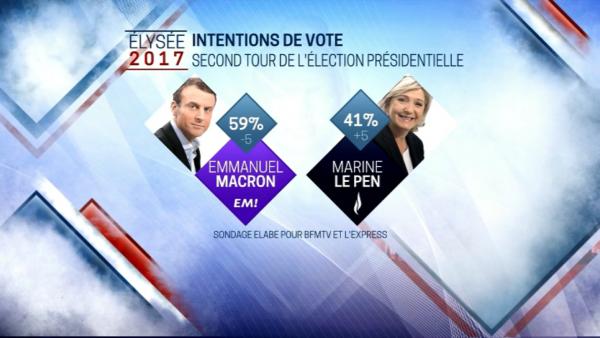 Sondage: l'écart se resserre entre Le Pen et Macron, donné gagnant ...