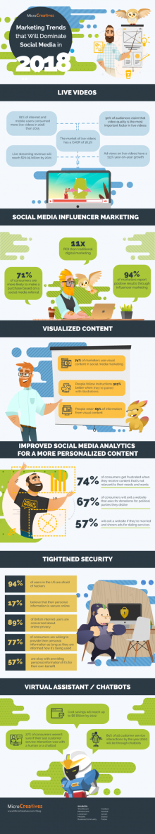 Marketing Trends That Will Dominate Social Media In 2018 - #infographic | just free learn