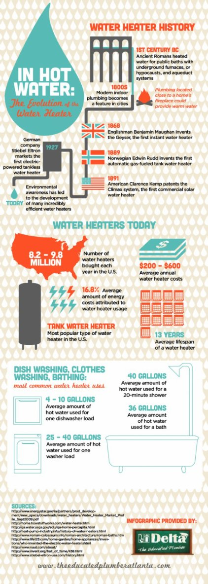 History of the Water Heater | Plumbing Repair Providence