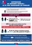 Infographie - Suppression du quotient familial : le PS veut matraquer les familles