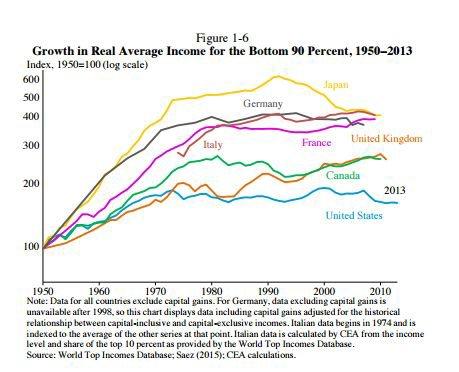 Economie française: 5 graphiques qui vont vous étonner