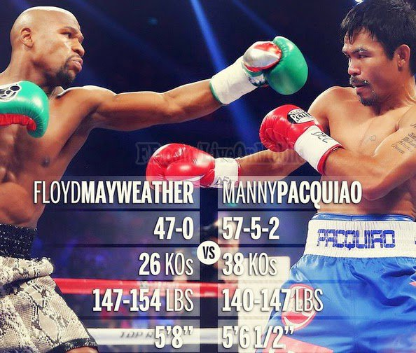 Mayweather Vs Pacquiao Live Streaming Free Online