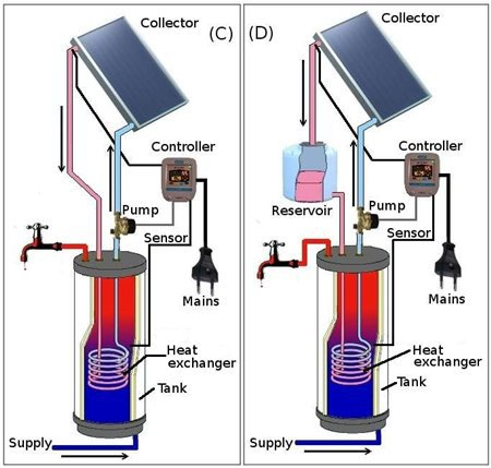 Solar Water Heating Options | Water Heater Repair Washington DC