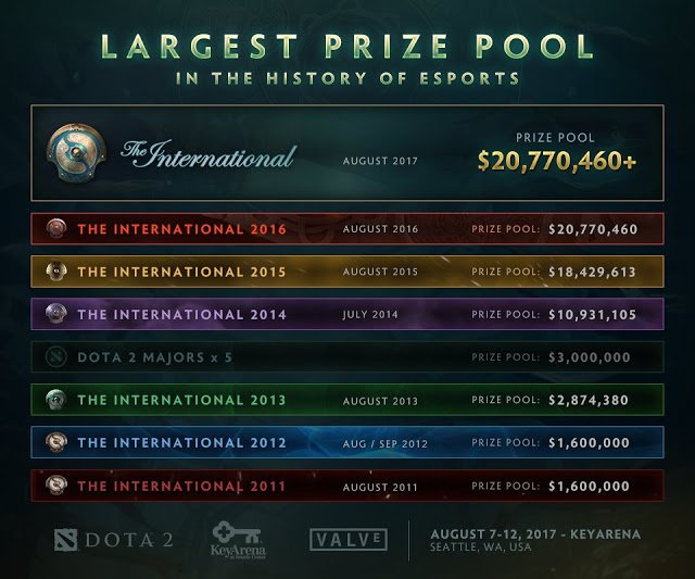 The International 2017 prize pool shatters TI6 record - Gosugames