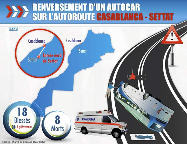 Accident sur l'axe Casa-Settat : 18 blessés et 8 morts | Lnt.ma