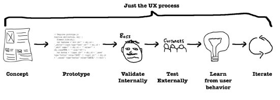 Lean UX: Getting Out Of The Deliverables Business | Smashing UX Design
