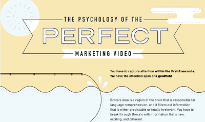 just free learn : The Psychology Of The Perfect Marketing Video