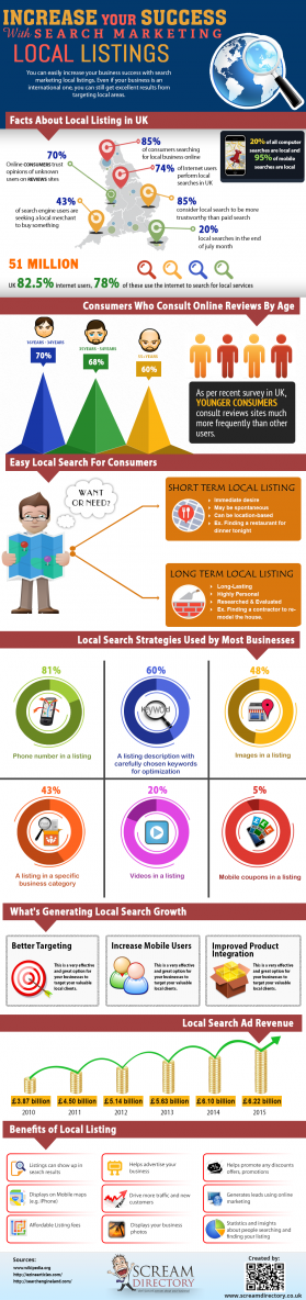 Increase your success search marketing local listings