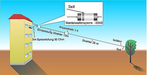 Antennes HF filaires, baluns   Antennes Wifi UMTS/3G GSM, Postes radio amateurisme, Antenne decametrique, cables coaxiaux, accessoires radios