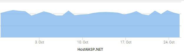 HostForLIFE.eu vs Host4ASP.NET – Best ASP.NET Hosting Comparison   Full Trust ASP.NET Hosting