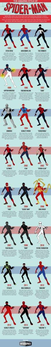 L'évolution de Spider-man depuis sa création
