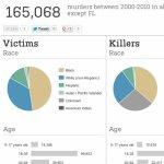Murder in America - WSJ.com