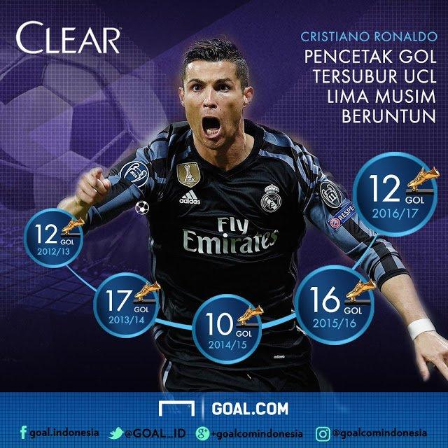Cristiano Ronaldo Cetak Rekor Baru Liga Champions | Berita Olahraga Terkini