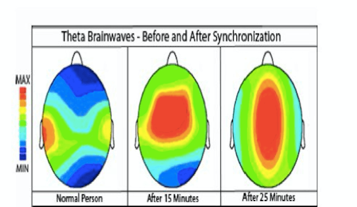 Binaural Beats: Hemi-Sync, Holosync, OmHarmonics? A Review